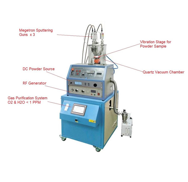 3 Heads RF/DC Plasma Sputtering Coater for Powders with 1 PPM Gas Purification System - VTC-3HD-VP